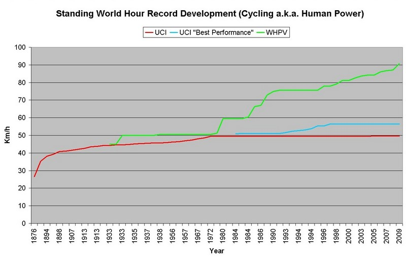Standing World Hour Record Develompent500.jpg